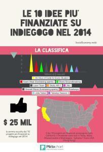 Infografica - le 10 idee più finanziate su Indiegogo nel 2014
