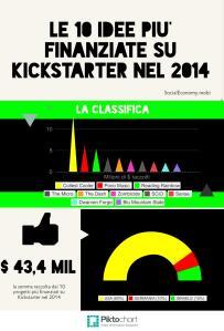 Infografica - le 10 idee più finanziate su Kickstarter nel 2014