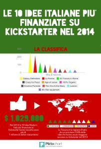10 kickstarter italia 2014