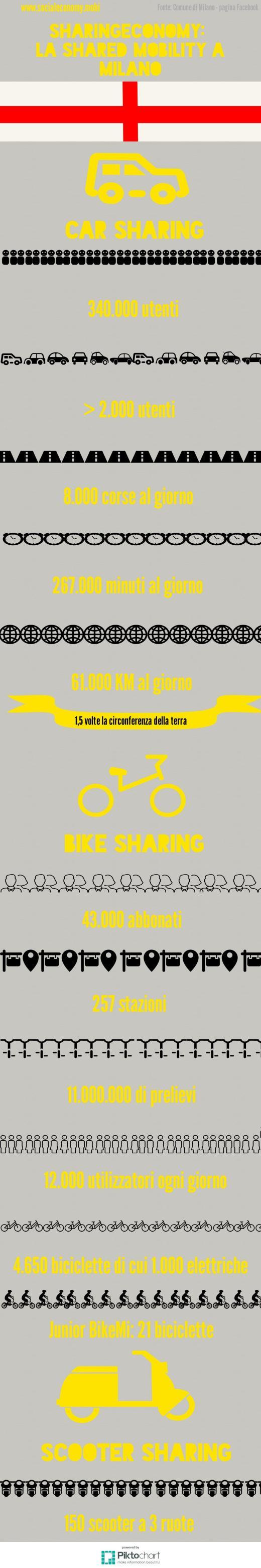 sharing economy milano sharingeconomy mobilità condivisa car sharing Copy 2015(3)