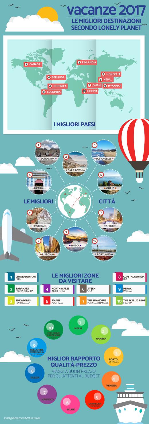 infografica-viaggi-2017